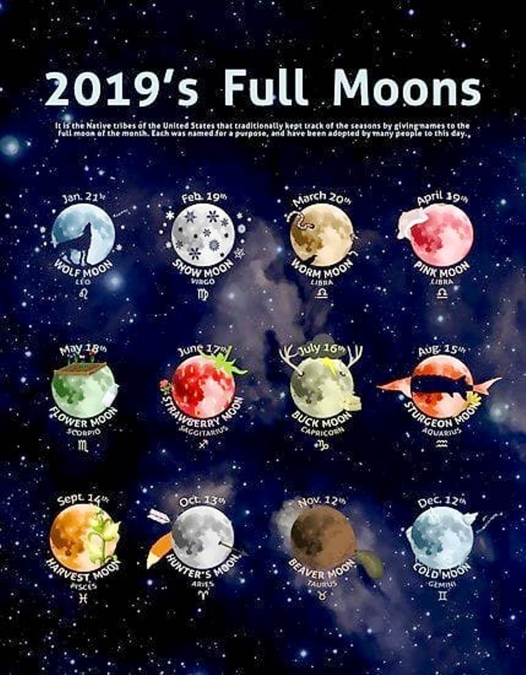 Pun Mesec tokom 2019. godine